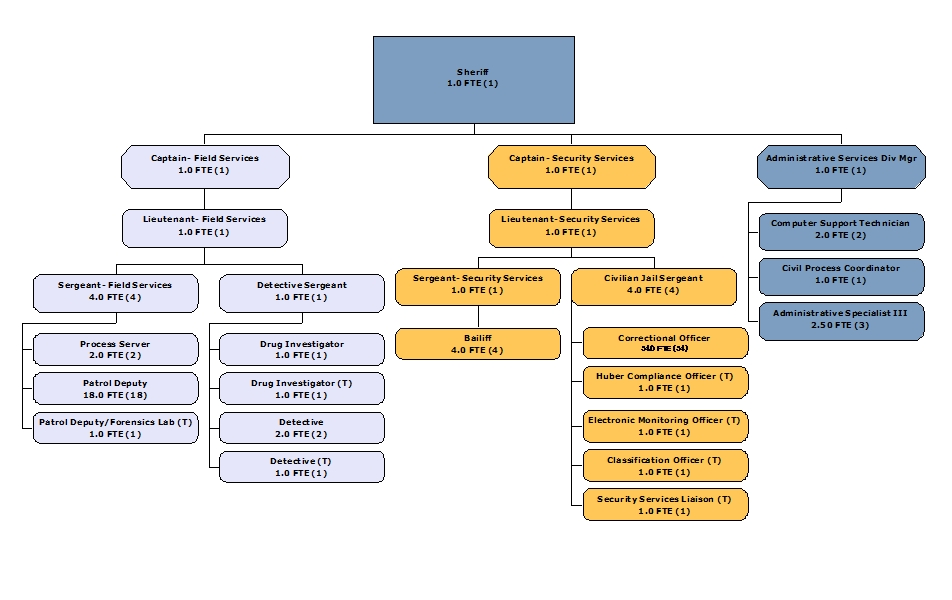 Organizational Chart  Eau Claire County