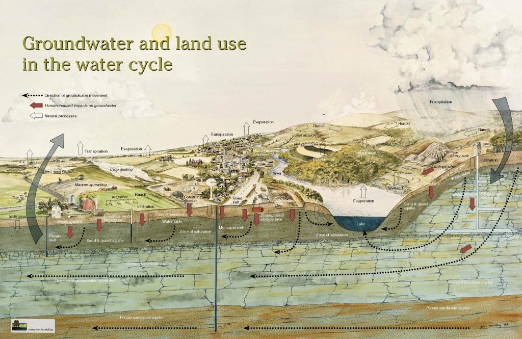 Groundwater_Land Use